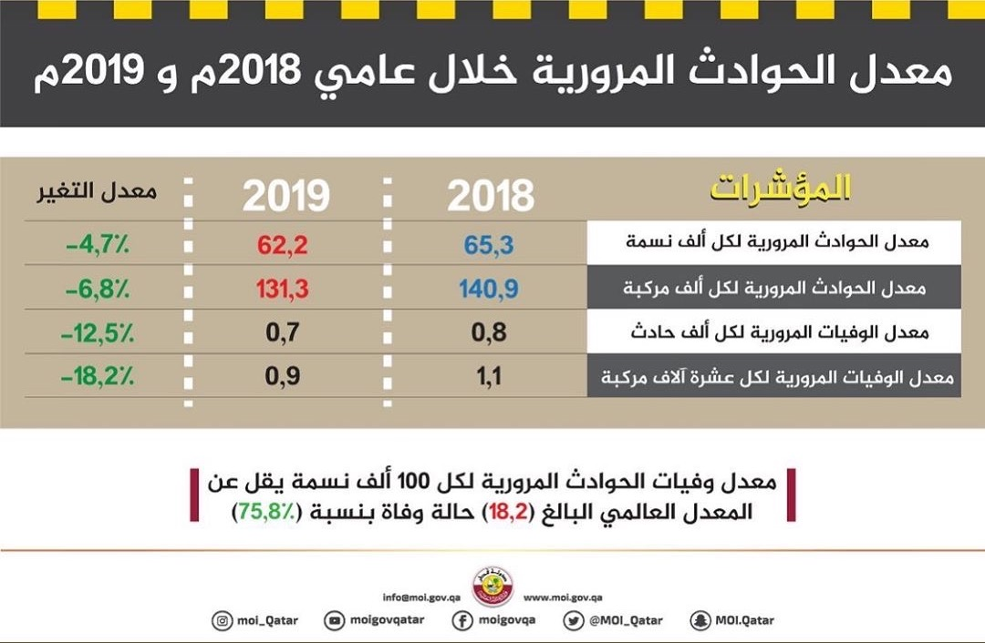 Statistics show decrease in traffic accidents in 2019