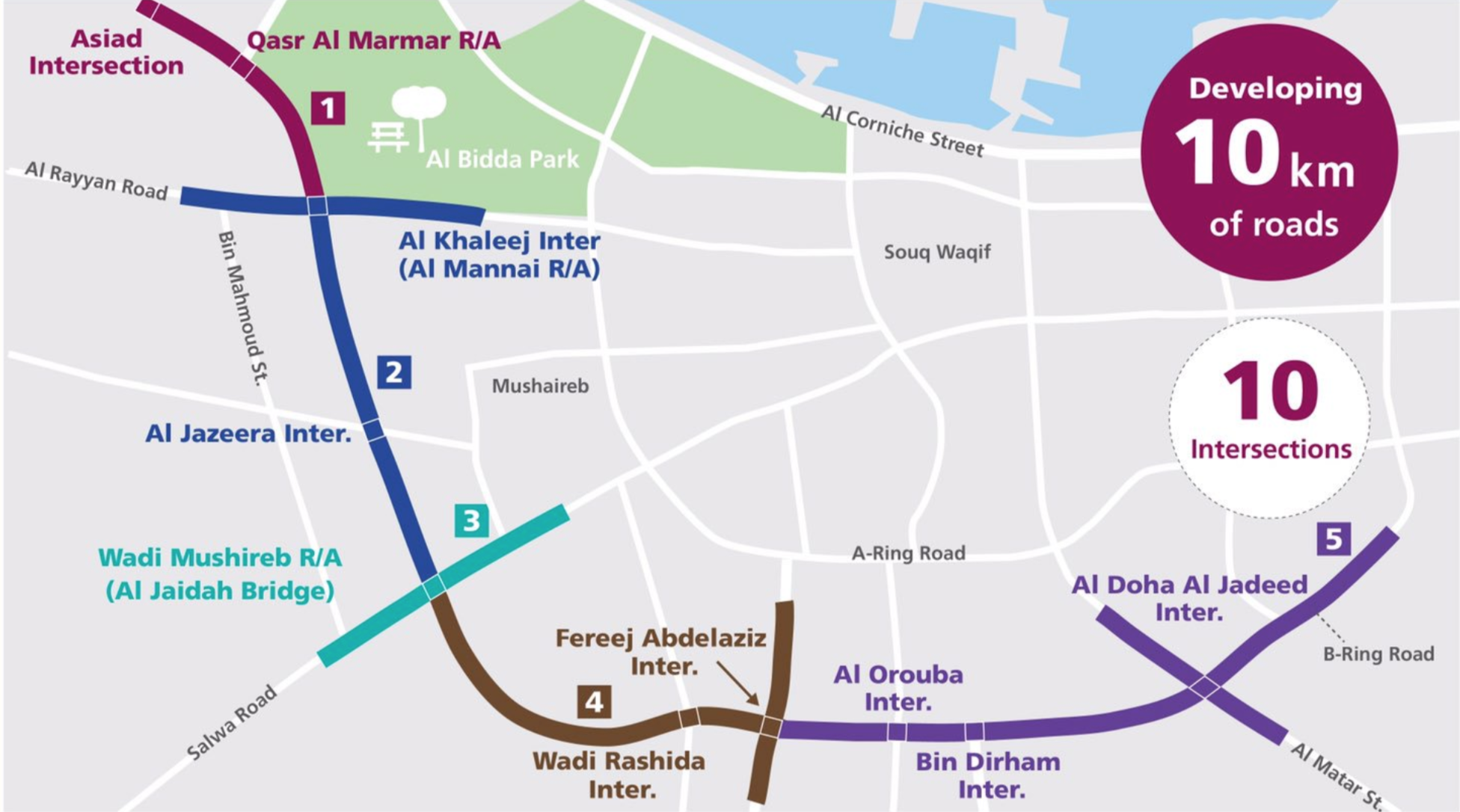 Ashghal begins the development of the C Ring Road