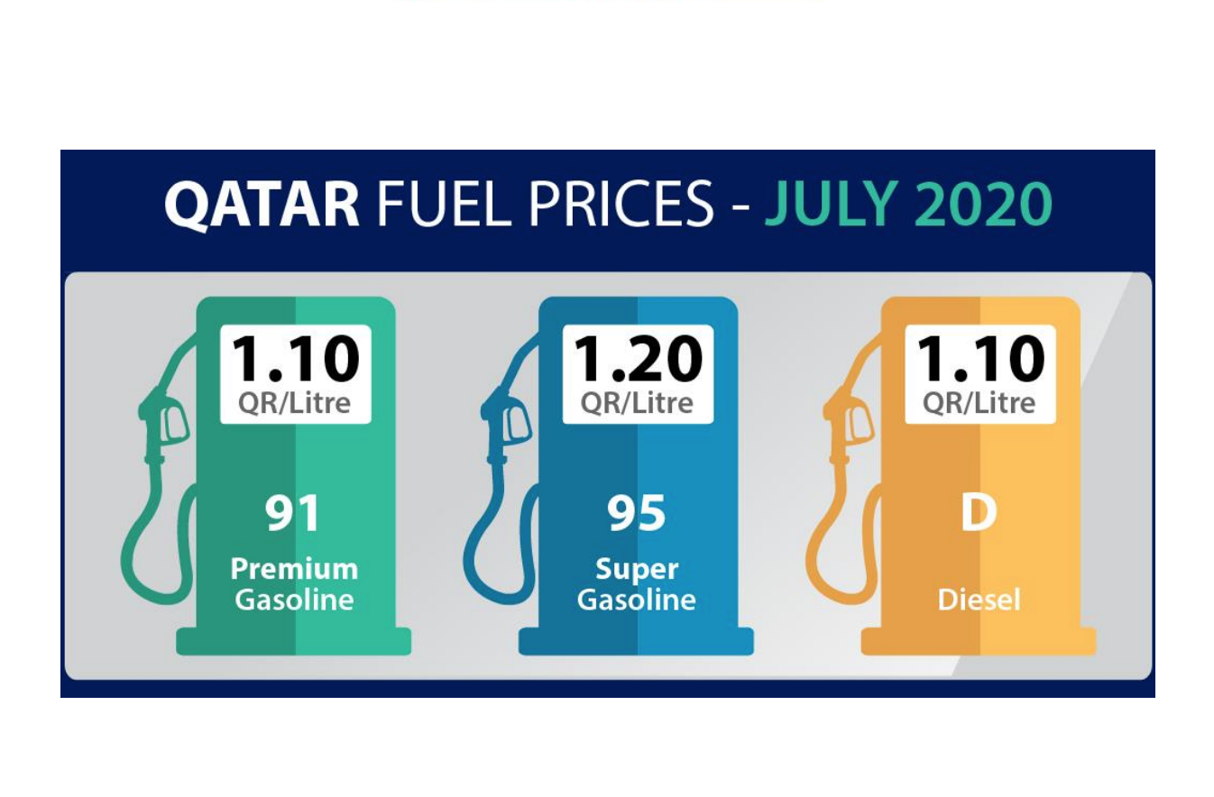 A Slight increase in Petrol Prices for July 2020