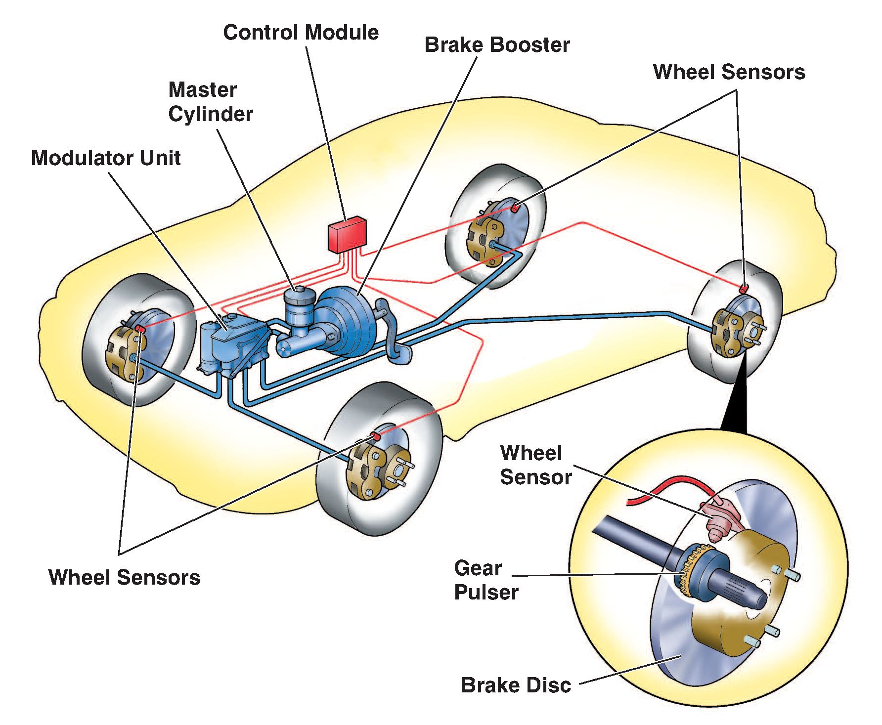 Braking Systems Are Designed To Maintain Safety For Both Drivers And Pengers These Come In About Six Types Each System Works