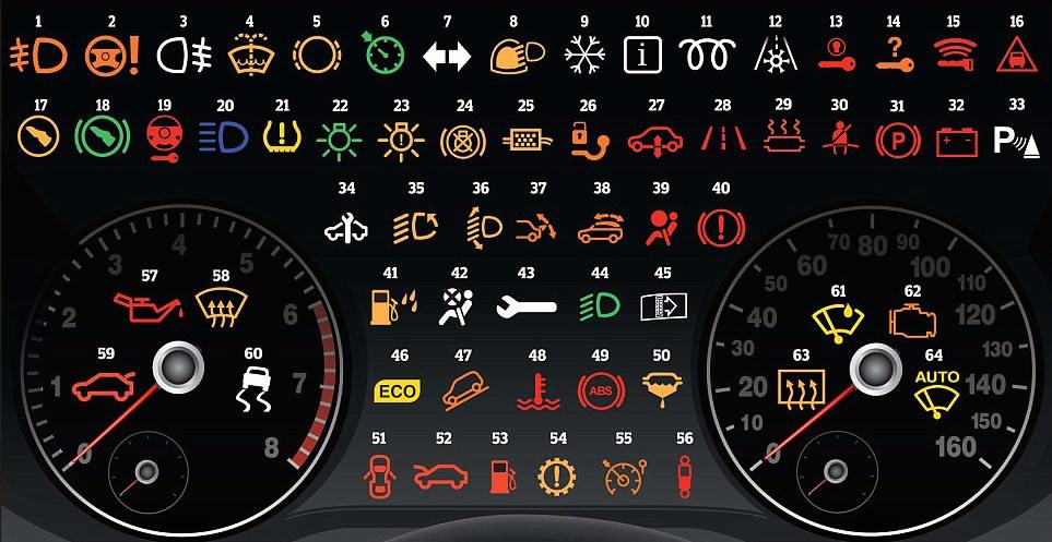 Learn About Common Car Dashboard Warnings Q Motor - Car sign on dashboard